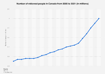 Number of widowed people in Canada 2000-2017