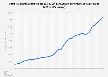 Gross domestic product (GDP) per capita in Costa Rica 2022*