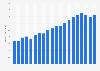 Konsum von Sonnenblumenöl weltweit bis 2018/19
