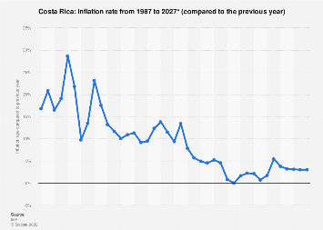 Inflation rate in Costa Rica 2022*