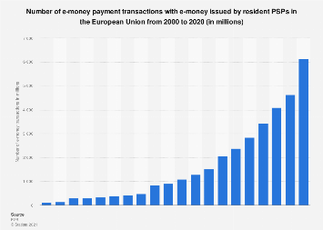 Number of e-money transactions in the European Union 2010-2017