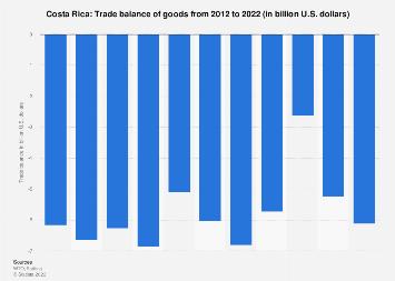 Trade balance of Costa Rica 2017