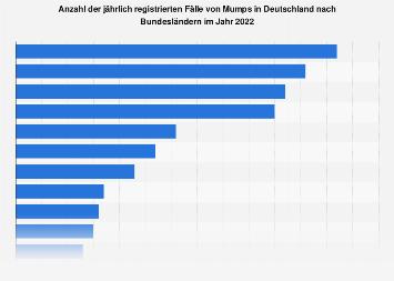 Mumps-Fälle in Deutschland nach Bundesländern 2016