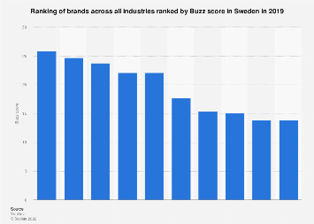 Ranking of brands in Sweden 2016, ranked by Buzz score