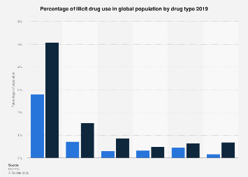 Global population share of illicit drug use by drug 2015