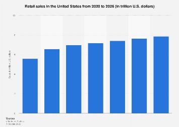 Total U.S. retail sales 2012-2022