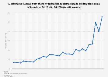 Supermarkets and grocery stores: quarterly e-commerce revenue in Spain 2013-2016