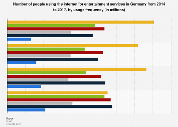 Internet usage for online entertainment in Germany 2014-2017, by frequency