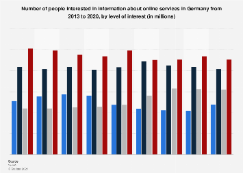 Level of interest in information about online services in Germany 2010-2017