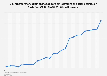 Online gambling and betting: quarterly e-commerce revenue in Spain 2013-2016