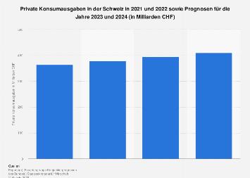 Prognose zu den privaten Konsumausgaben in der Schweiz bis 2020