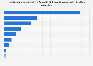 Leading European beverage companies ranked by market value 2015