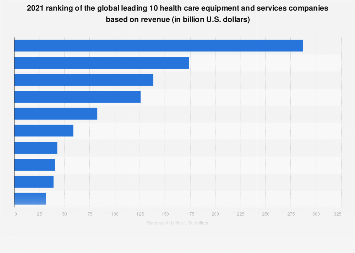 2019 global list of top health care equipment and service companies based on revenue