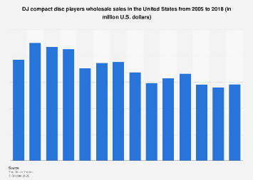 Wholesale sales of DJ compact disc players in the U.S. 2005-2016