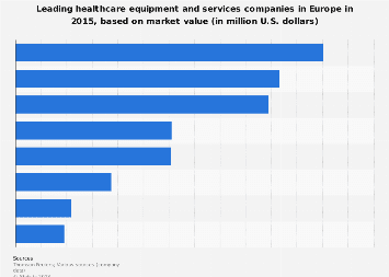 Leading European healthcare equipment & service companies ranked by market value 2015