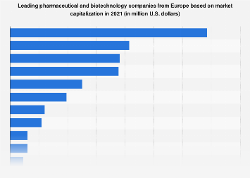 Leading European pharmaceutical & biotechnology companies ranked by market value 2015