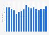 Wholesale sales of DJ mixers in the U.S. 2005-2018