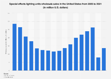 Wholesale sales of special effects lighting units in the U.S. 2005-2016