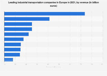 Turnover of the leading industrial transportation companies in Europe 2015