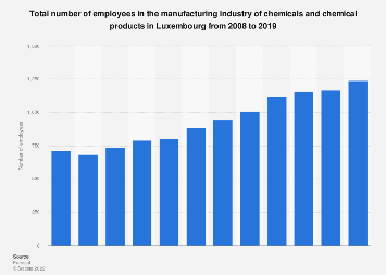 Number of employees in the chemical manufacturing industry in Luxembourg 2008-2014
