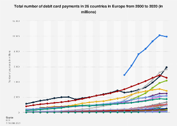 Number of debit card transactions in Europe 2016, by country