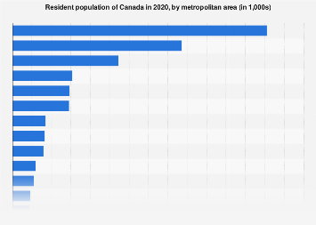 Canada: metropolitan area population in 2016