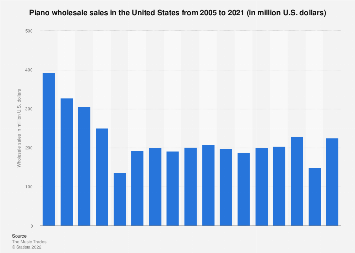 Wholesale sales of pianos in the U.S. 2005-2017