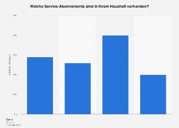 Umfrage zur Verbreitung von Abonnements für die Bewegtbildnutzung 2017