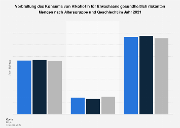 Verbreitung von riskantem Alkoholkonsum in Deutschland nach Alter und Geschlecht 2016