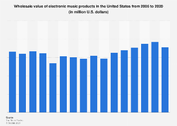 Wholesale sales of electronic music products in the U.S. 2005-2016
