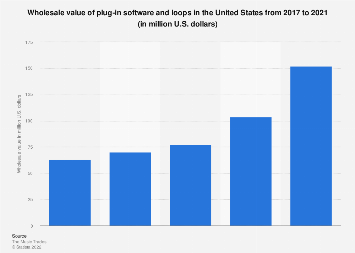 Wholesale sales of plug-in software and loops in the U.S. 2005-2017