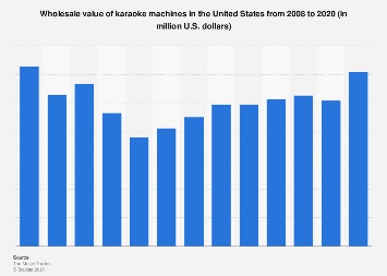 Wholesale sales of karaoke machines in the U.S. 2008-2017