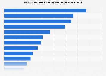 Most popular soft drinks in Canada 2014