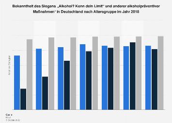 """Bekanntheit des Slogans """"Alkohol? Kenn dein Limit"""" nach Altersgruppe 2016"""