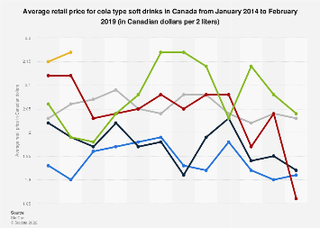 Average retail price for cola type soft drinks in Canada 2013-2017
