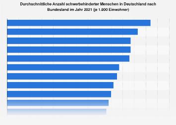 Durchschnittliche Anzahl schwerbehinderter Menschen nach Bundesland 2017