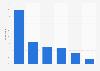 Canada: online shopper social media usage 2013