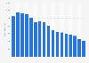 Revenue of Gruner + Jahr 2005-2018