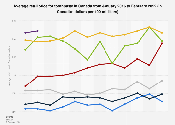 Retail prices toothpaste Canada 2019 | Statista