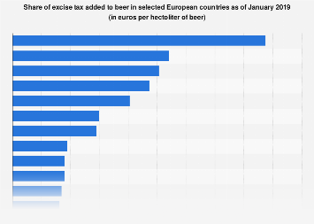 Excise tax added to beer in selected European countries July 2017