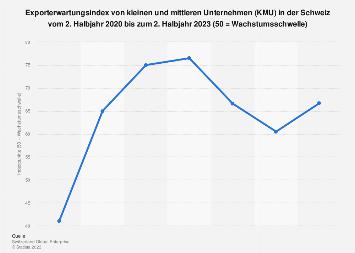 Exporterwartungen von KMU in der Schweiz nach Quartalen bis Q3 2019