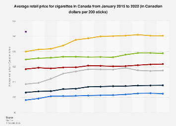 Average retail price for cigarettes in Canada 2015-2018