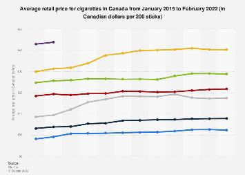 Retail prices cigarettes Canada 2019 | Statista