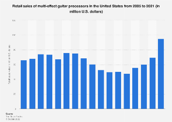 Retail sales of multi-effect guitar processors in the U.S. 2005-2017