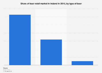 Retail market share of beer in Ireland 2015, by type of beer