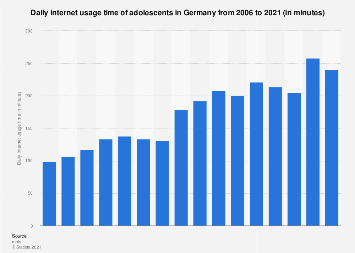 Daily internet usage time of adolescents in Germany 2006-2017