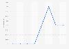 DailyMotion usage reach worldwide 2013-2015