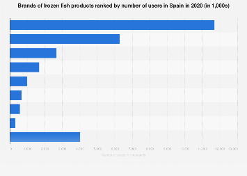 Leading brands of frozen fish products in Spain 2016, by number of users