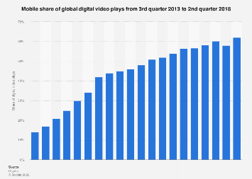 Worldwide mobile video play share 2013-2017