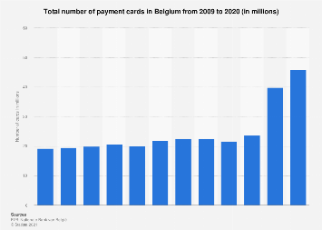 Number of cards with a payment function in Belgium 2009-2017